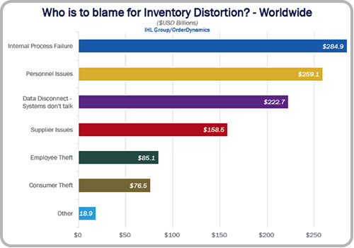 who-is-to-blame-for-inventory-distortion.jpg