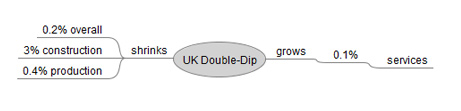 UK Double-Dip Mind Map