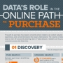 Tracking the Path to Purchase