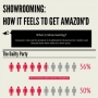Showrooming: How it Feels to get Amazon'd