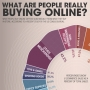 What Are People Really Buying Online?